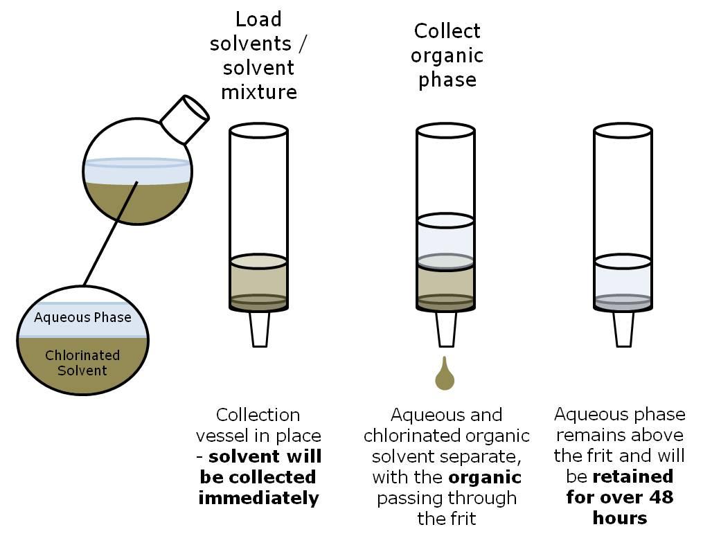TELOS Phase Separators - rapidly separate aqueous and chlori...