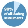 90% of all the leading instruments